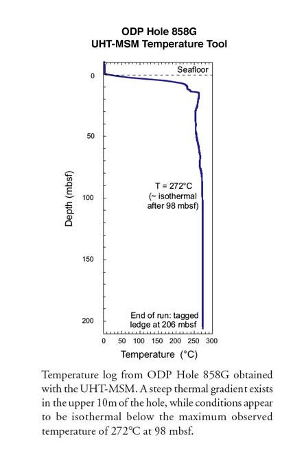 Ultra-High Temperature Multi-Sensor Memory Tool (UHT-MSM